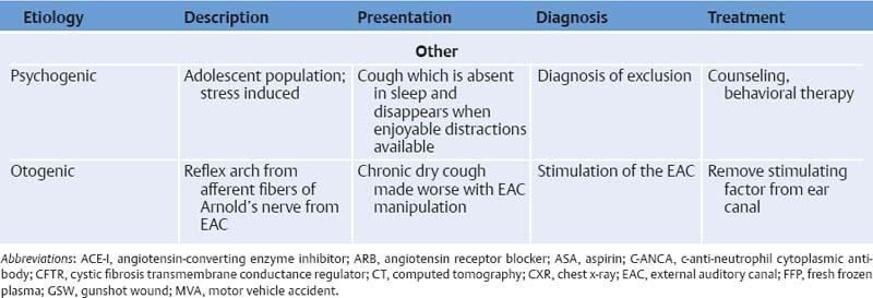 Cough or Hemoptysis | Ento Key