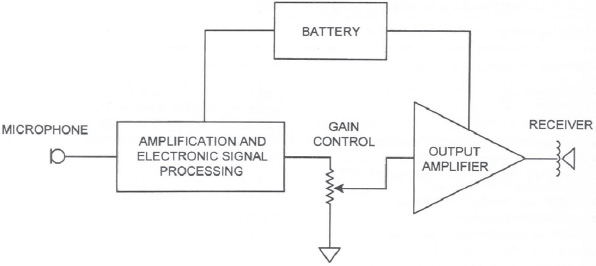 Amplification ento key 44 block diagram depicting the basic sound processing in a hearing aid from agnew j 2002 amplifiers and circuit algorithms for contemporary hearing ccuart Choice Image