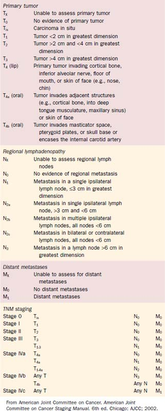 Malignant Neoplasms of the Oral Cavity   Ento Key